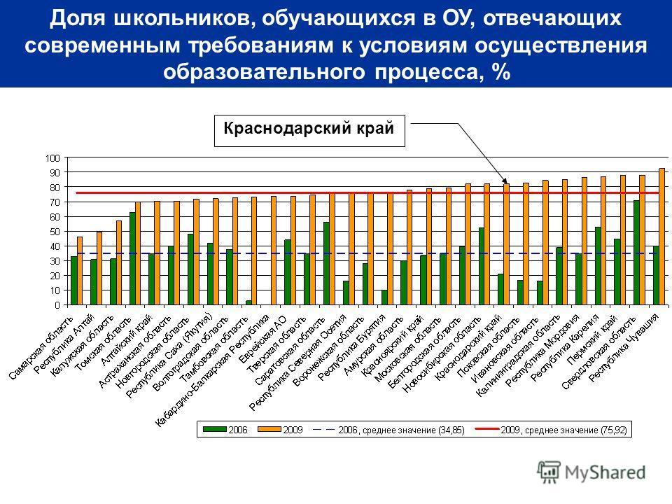 Доля школьников, обучающихся в ОУ, отвечающих современным требованиям к условиям осуществления образовательного процесса, % Краснодарский край