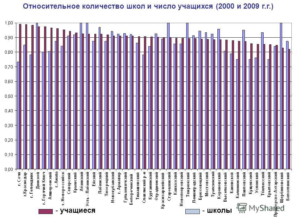 - школы- учащиеся Относительное количество школ и число учащихся (2000 и 2009 г.г.)