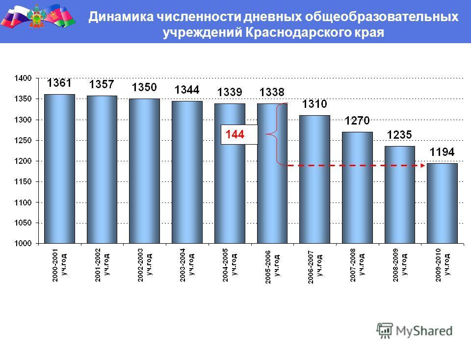 Динамика численности дневных общеобразовательных учреждений Краснодарского края 144