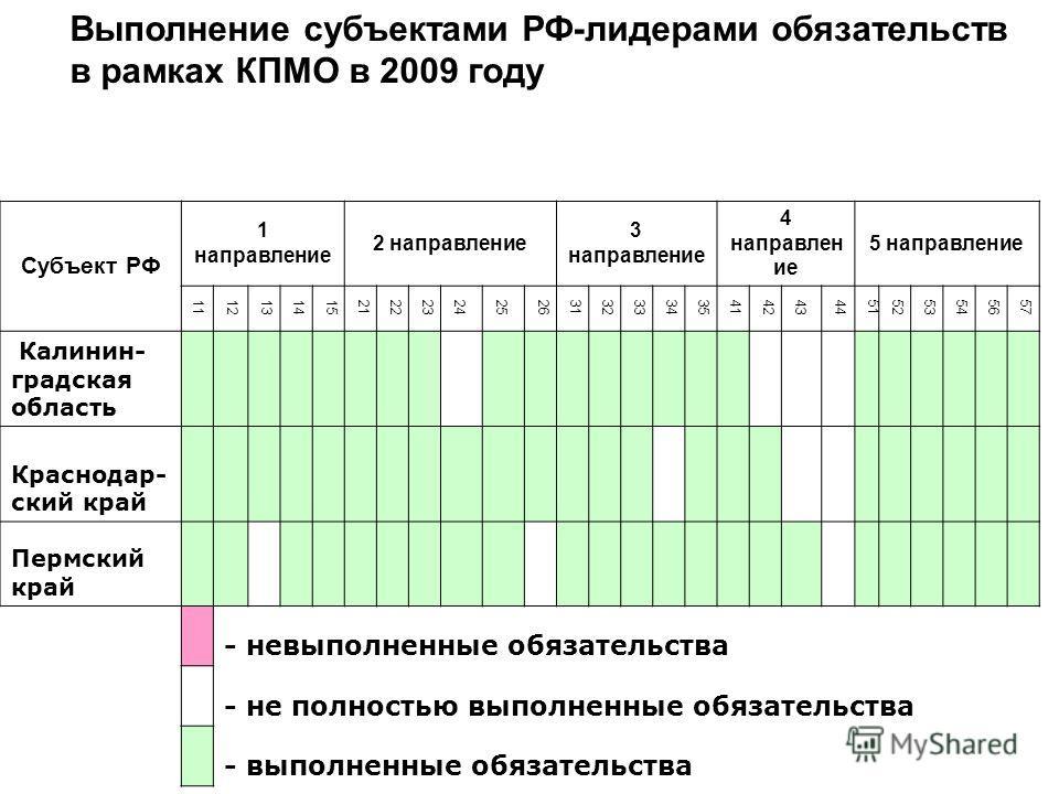 Выполнение субъектами РФ-лидерами обязательств в рамках КПМО в 2009 году Субъект РФ 1 направление 2 направление 3 направление 4 направлен ие 5 направление 11 12131415212223242526313233343541424344515253545657 Калинин- градская область Краснодар- ский