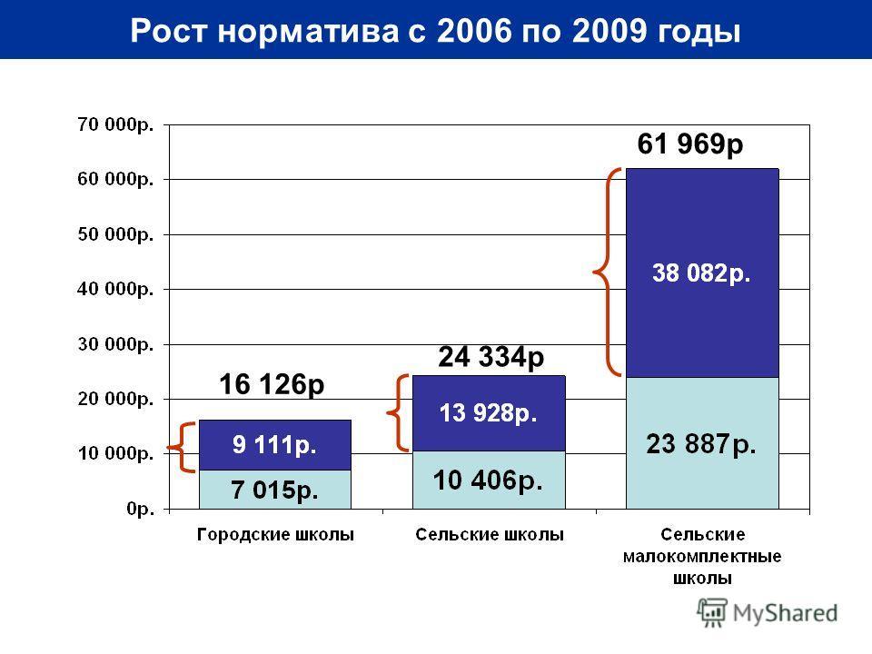 Рост норматива с 2006 по 2009 годы 61 969р 24 334р 16 126р