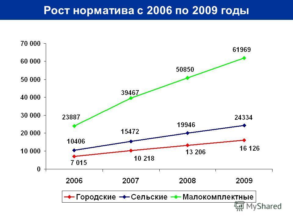 Рост норматива с 2006 по 2009 годы