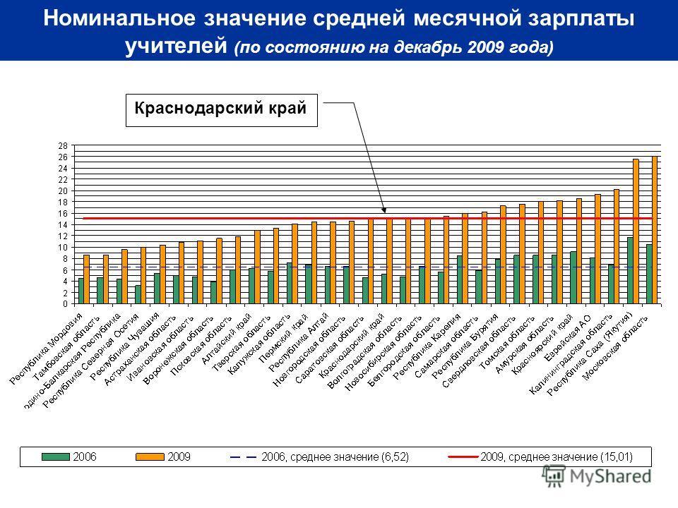Номинальное значение средней месячной зарплаты учителей (по состоянию на декабрь 2009 года) Краснодарский край