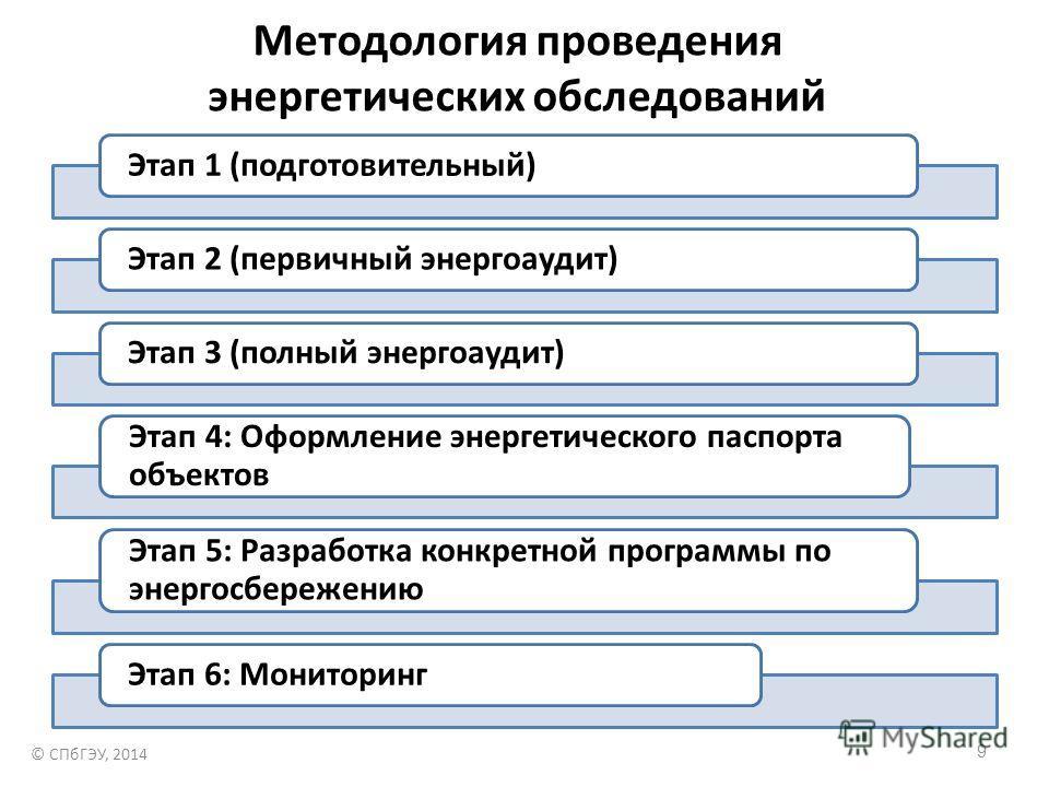 Методология проведения энергетических обследований 9 Этап 1 (подготовительный)Этап 2 (первичный энергоаудит)Этап 3 (полный энергоаудит) Этап 4: Оформление энергетического паспорта объектов Этап 5: Разработка конкретной программы по энергосбережению Э