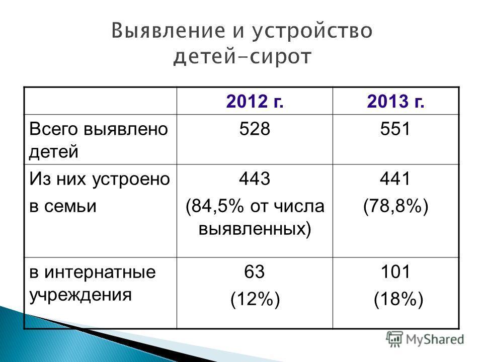 2012 г.2013 г. Всего выявлено детей 528551 Из них устроено в семьи 443 (84,5% от числа выявленных) 441 (78,8%) в интернатные учреждения 63 (12%) 101 (18%)