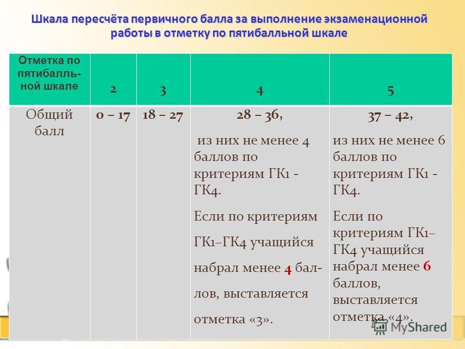 24.1.14 Шкала пересчёта первичного балла за выполнение экзаменационной работы в отметку по пятибалльной шкале Отметка по пятибалль- ной шкале 2345 Общий балл 0 – 1718 – 27 28 – 36, из них не менее 4 баллов по критериям ГК1 - ГК4. Если по критериям ГК