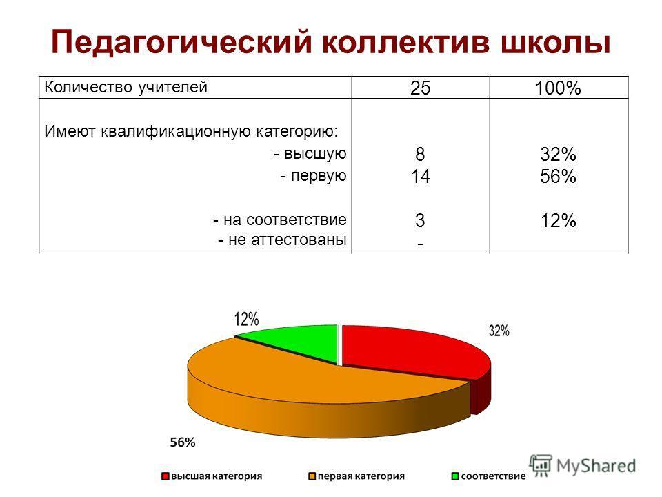 Педагогический коллектив школы Количество учителей 25100% Имеют квалификационную категорию: - высшую 832%32% - первую 1456% - на соответствие - не аттестованы 3-3- 12%