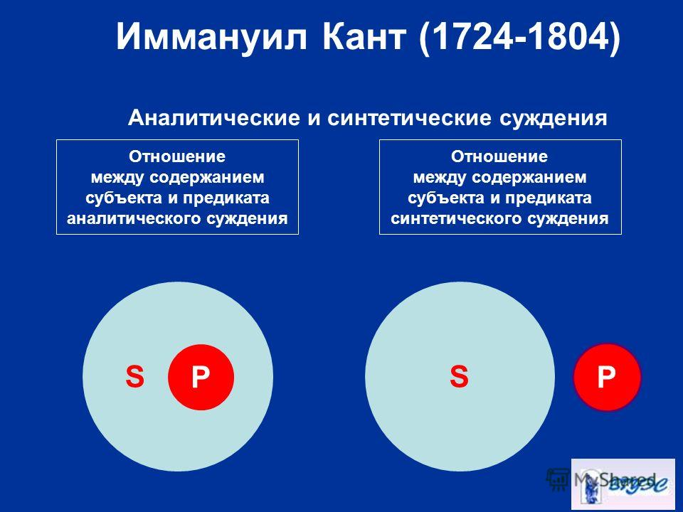 Отношение между содержанием субъекта и предиката аналитического суждения Отношение между содержанием субъекта и предиката синтетического суждения SS PP Иммануил Кант (1724-1804) Аналитические и синтетические суждения