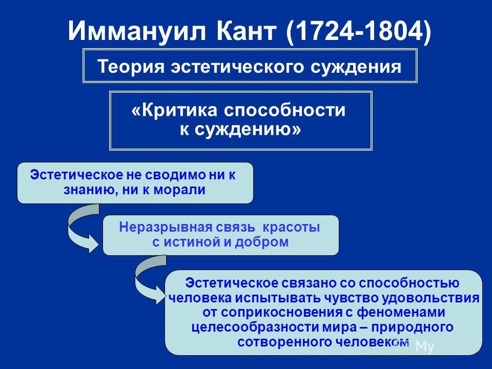 Иммануил Кант (1724-1804) Теория эстетического суждения «Критика способности к суждению» Эстетическое не сводимо ни к знанию, ни к морали Неразрывная связь красоты с истиной и добром Эстетическое связано со способностью человека испытывать чувство уд