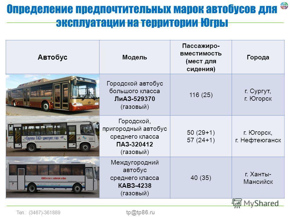 Тел.: (3467)-361889 Определение предпочтительных марок автобусов для эксплуатации на территории Югры tp@tp86.ru Автобус Модель Пассажиро- вместимость (мест для сидения) Города Городской автобус большого класса ЛиАЗ-529370 (газовый) 116 (25) г. Сургут