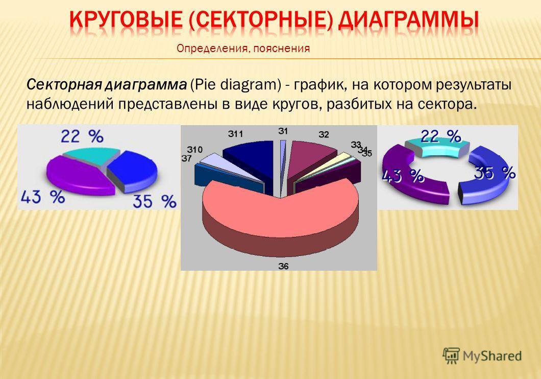 Определения, пояснения Секторная диаграмма (Pie diagram) - график, на котором результаты наблюдений представлены в виде кругов, разбитых на сектора.
