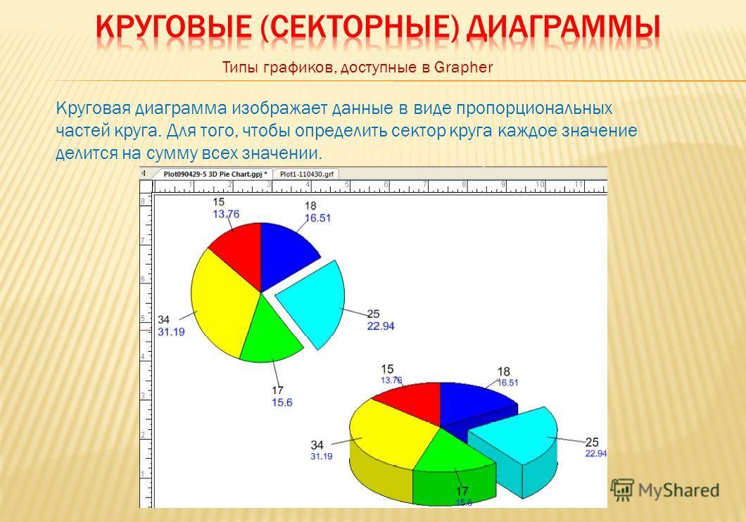 Типы графиков, доступные в Grapher Круговая диаграмма изображает данные в виде пропорциональных частей круга. Для того, чтобы определить сектор круга каждое значение делится на сумму всех значении.