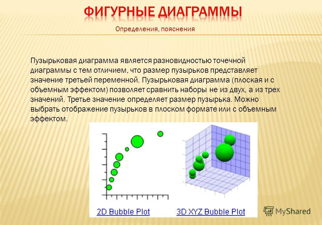 Пузырьковая диаграмма является разновидностью точечной диаграммы с тем отличием, что размер пузырьков представляет значение третьей переменной. Пузырьковая диаграмма (плоская и с объемным эффектом) позволяет сравнить наборы не из двух, а из трех знач
