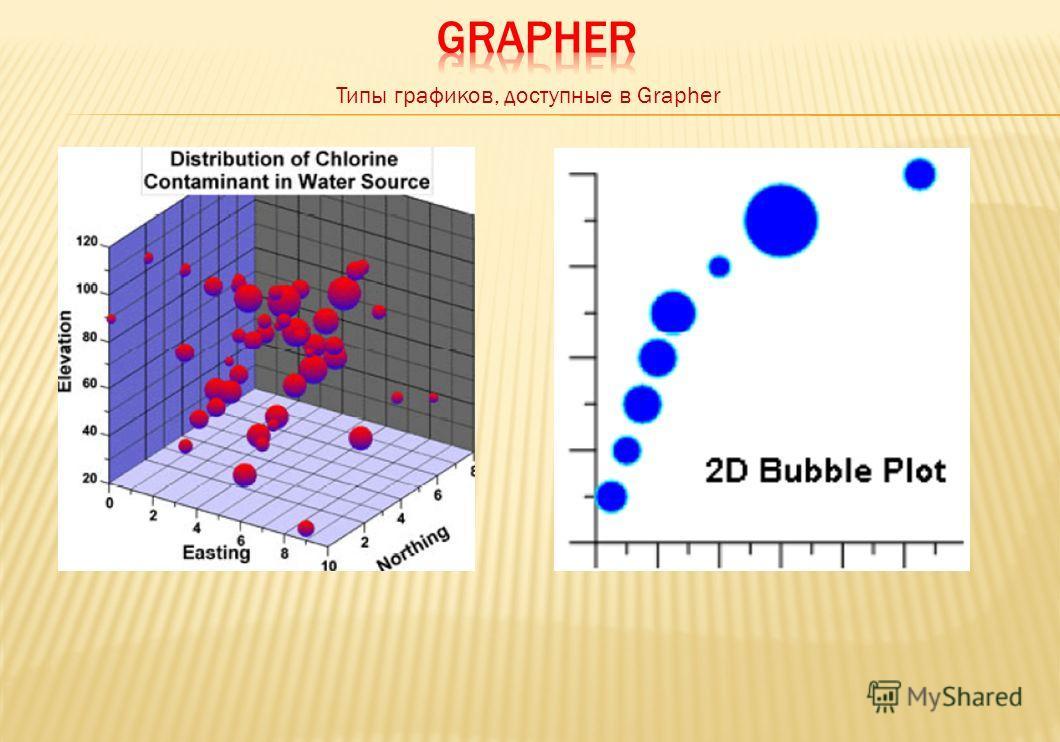 Типы графиков, доступные в Grapher