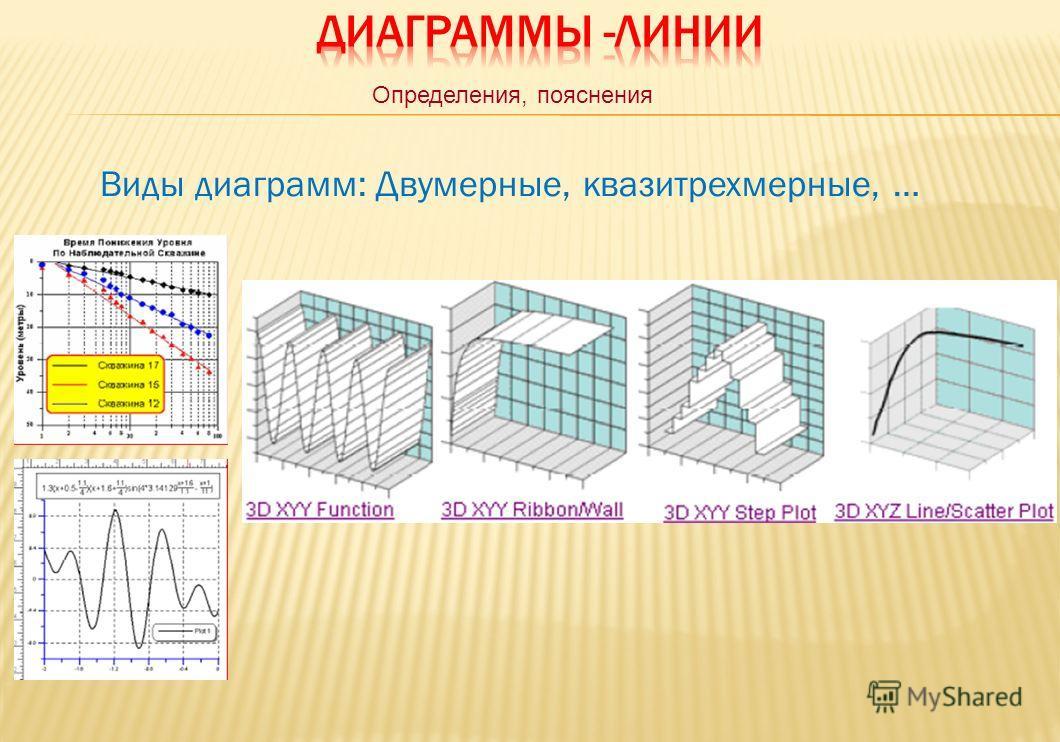 Виды диаграмм: Двумерные, квазитрехмерные, … Определения, пояснения