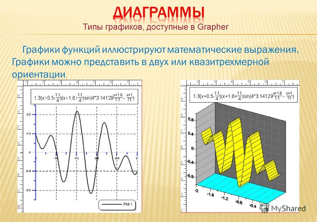 Типы графиков, доступные в Grapher Графики функций иллюстрируют математические выражения. Графики можно представить в двух или квазитрехмерной ориентации.