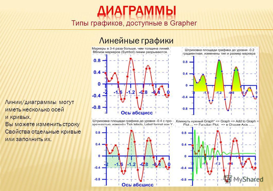 Типы графиков, доступные в Grapher Линейные графики Линии/диаграммы могут иметь несколько осей и кривых. Вы можете изменить строку Свойства отдельные кривые или заполнить их.