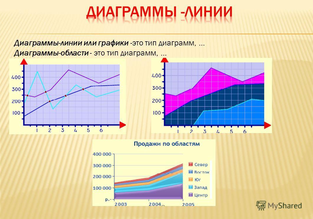 Диаграммы-линии или графики -это тип диаграмм,... Диаграммы-области - это тип диаграмм, …