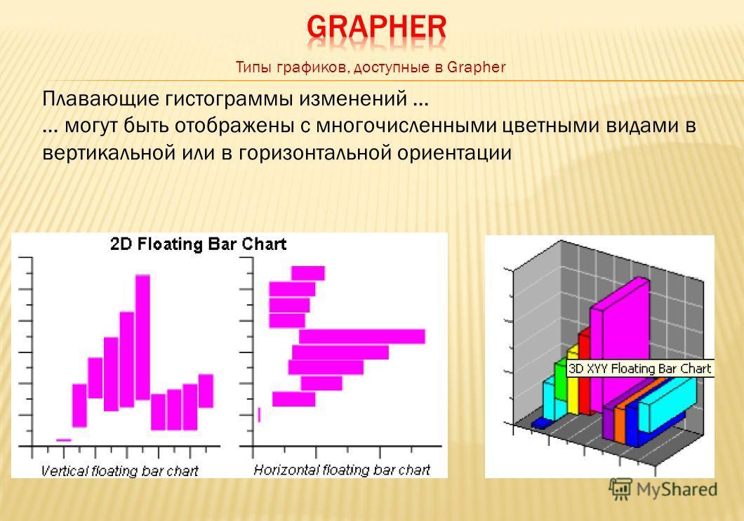 Плавающие гистограммы изменений... … могут быть отображены с многочисленными цветными видами в вертикальной или в горизонтальной ориентации Типы графиков, доступные в Grapher