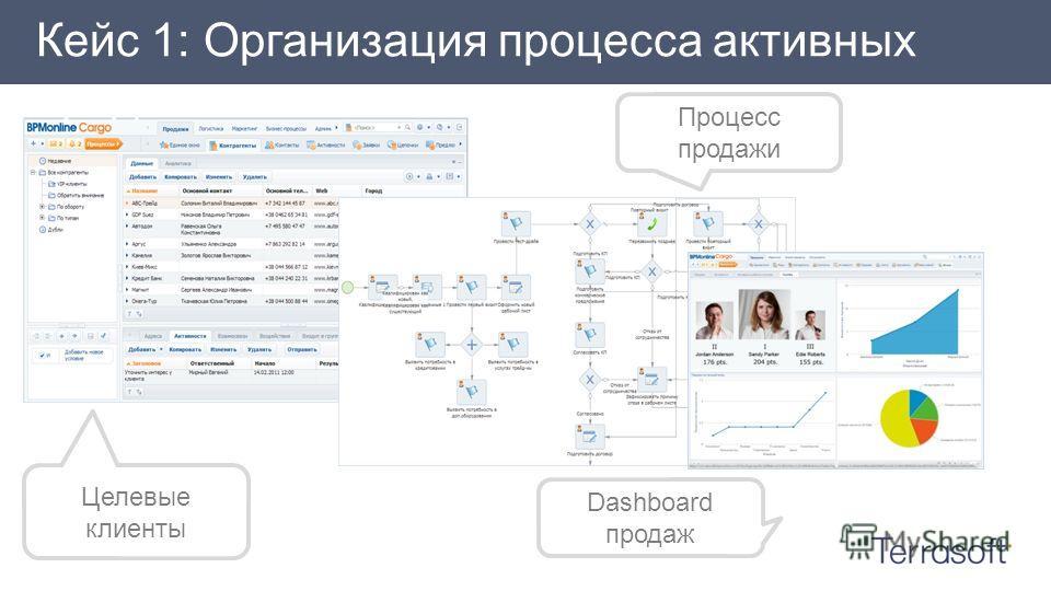 Целевые клиенты Процесс продажи Dashboard продаж Кейс 1: Организация процесса активных продаж