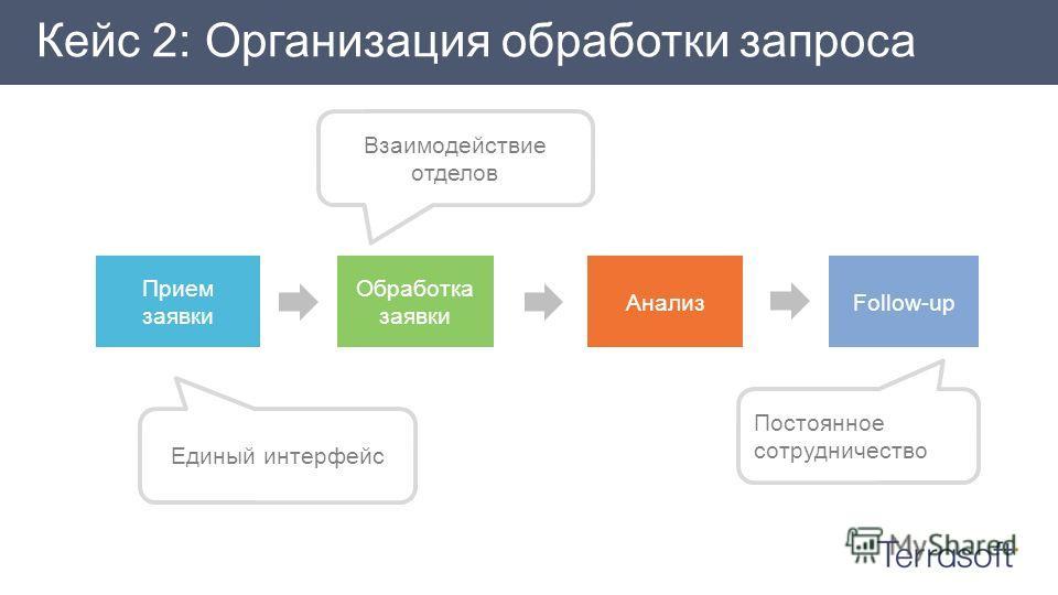 Кейс 2: Организация обработки запроса Взаимодействие отделов Постоянное сотрудничество Единый интерфейс Прием заявки Обработка заявки АнализFollow-up
