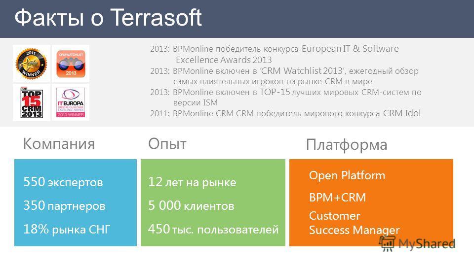 Факты о Terrasoft 550 экспертов 350 партнеров 18% рынка СНГ Компания 12 лет на рынке 5 000 клиентов 450 тыс. пользователей Опыт Open Platform BPM+CRM Customer Success Manager Платформа 2013: BPMonline победитель конкурса European IT & Software Excell