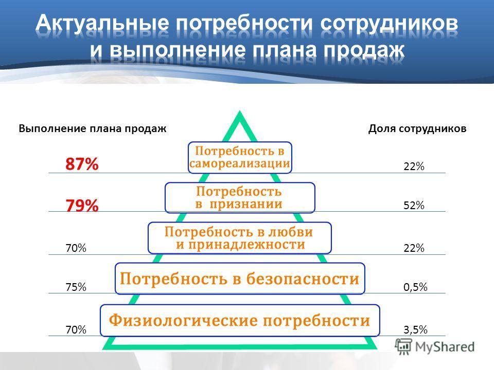 22% Доля сотрудников 52% 22% 0,5% 3,5% 87% Выполнение плана продаж 79% 70% 75% 70%
