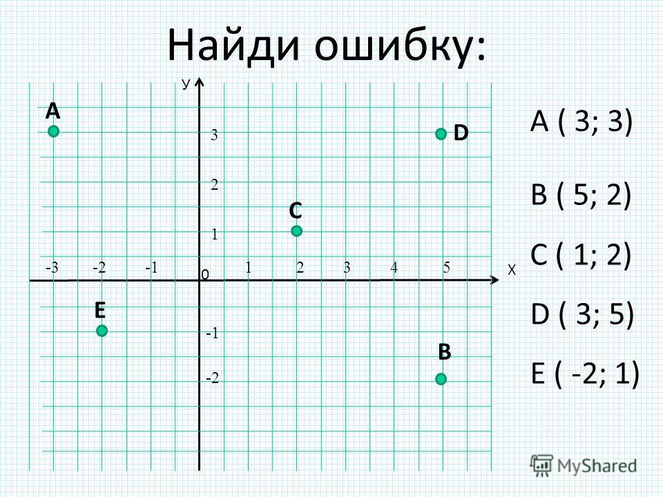 Найди ошибку: B ( 5; 2) C ( 1; 2) D ( 3; 5) E ( -2; 1) У Х 0 B E C A D 12345 1 2 3 -2-3 -2 A ( 3; 3)