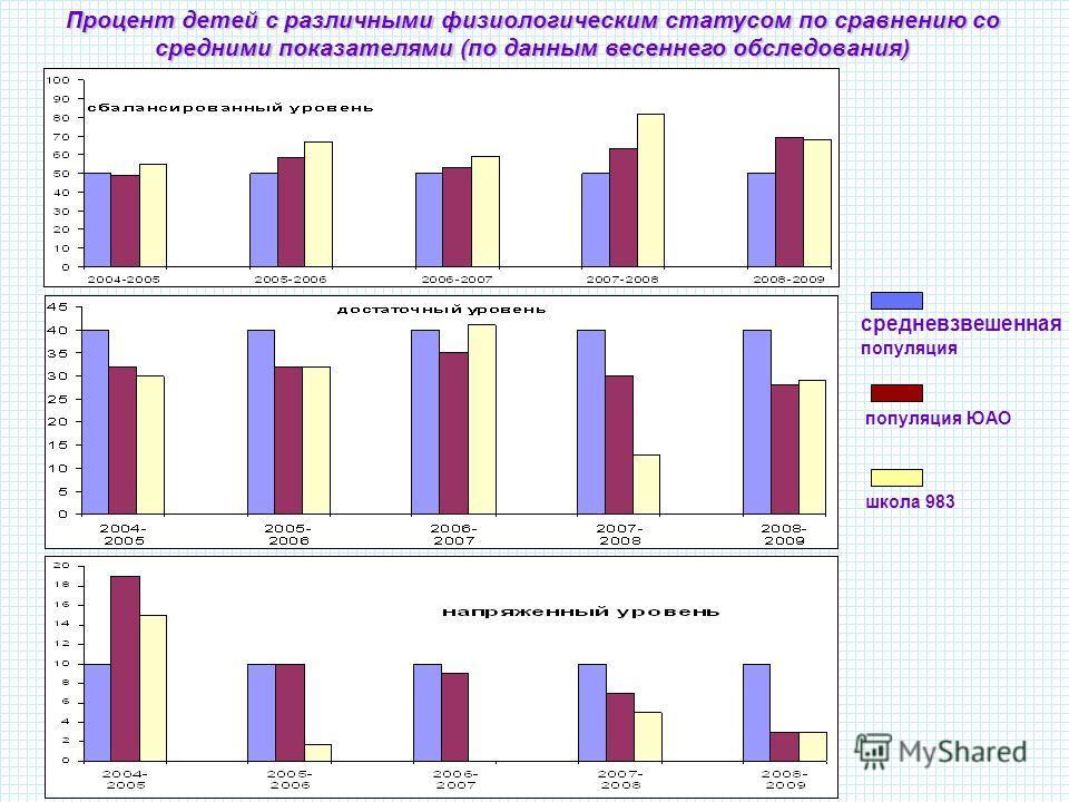 Процент детей с различными физиологическим статусом по сравнению со средними показателями (по данным весеннего обследования) средневзвешенная популяция популяция ЮАО школа 983