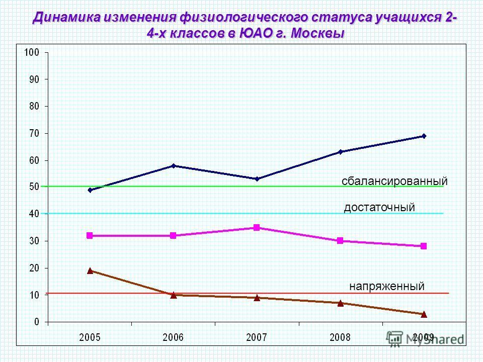 Динамика изменения физиологического статуса учащихся 2- 4-х классов в ЮАО г. Москвы сбалансированный достаточный напряженный