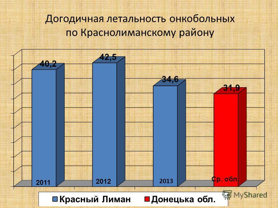 Догодичная летальность онкобольных по Краснолиманскому району 2011 2012 Ср. обл. 2013