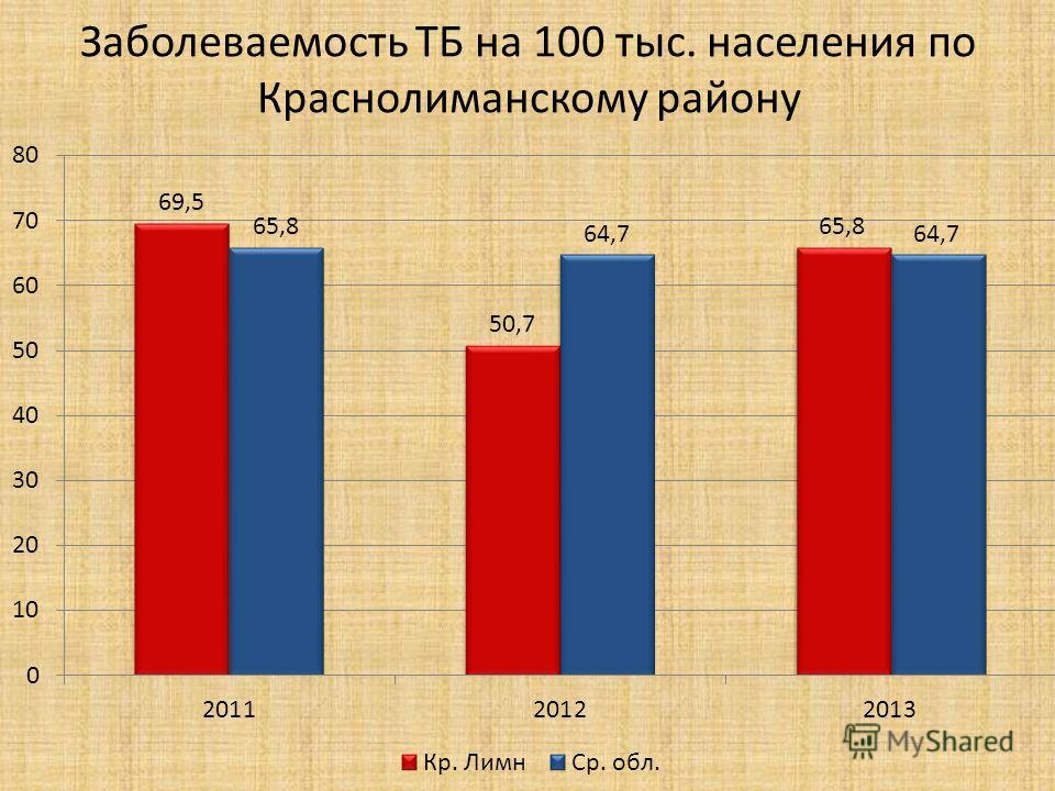 Заболеваемость ТБ на 100 тыс. населения по Краснолиманскому району