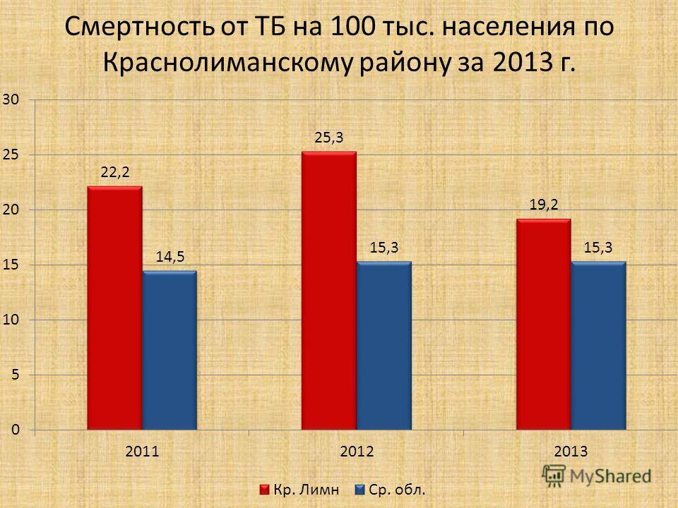 Смертность от ТБ на 100 тыс. населения по Краснолиманскому району за 2013 г.