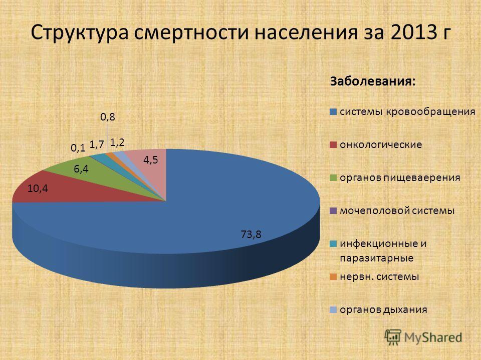 Структура смертности населения за 2013 г