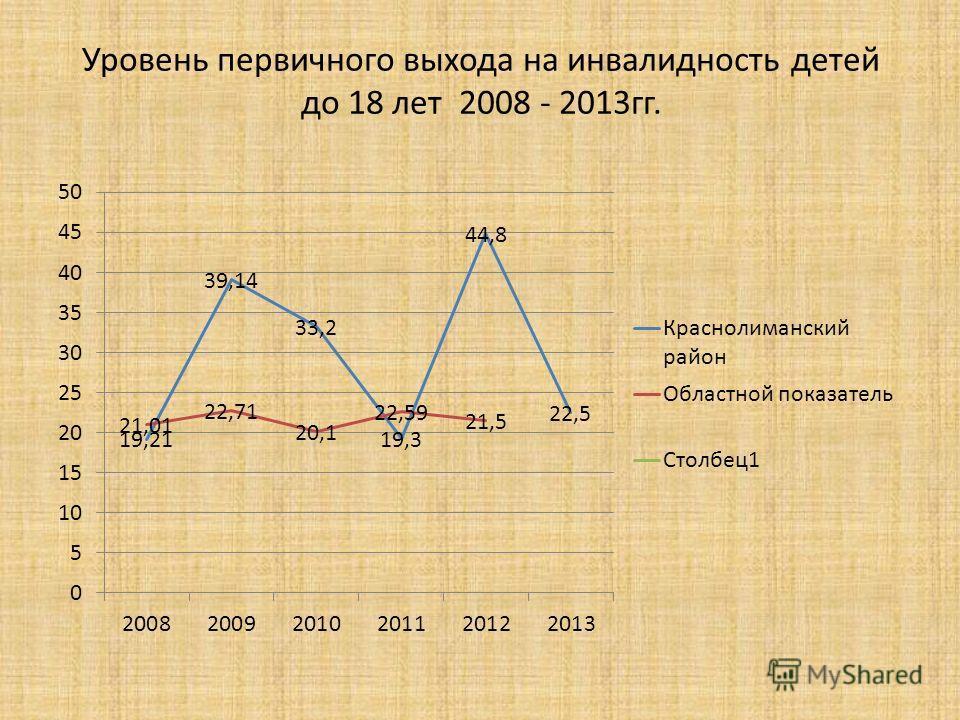 Уровень первичного выхода на инвалидность детей до 18 лет 2008 - 2013гг.