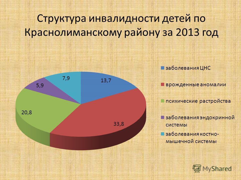 Структура инвалидности детей по Краснолиманскому району за 2013 год