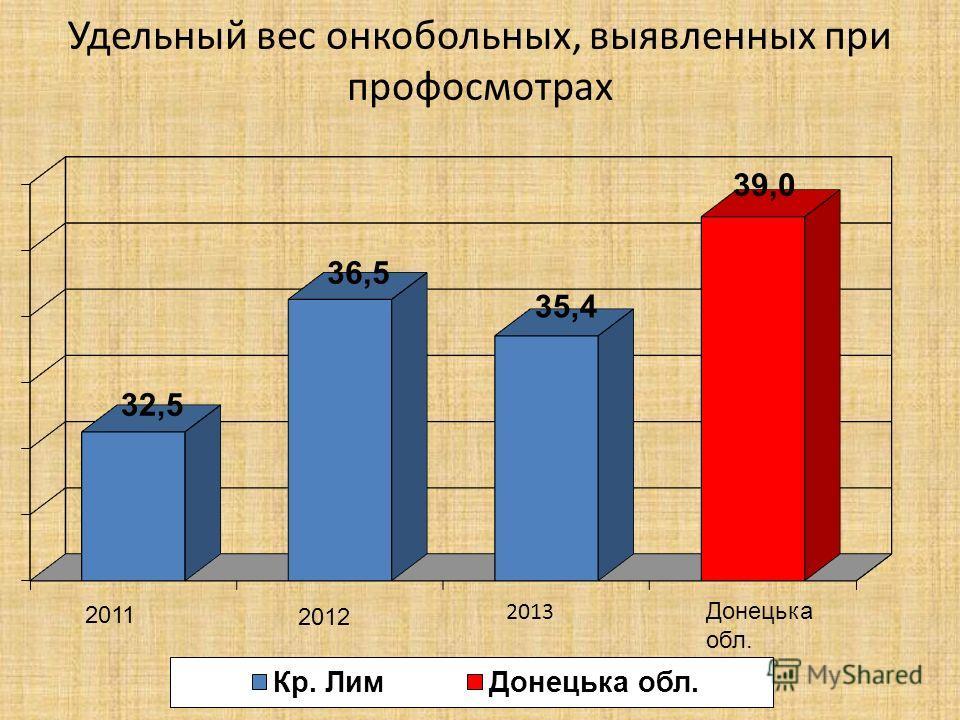 Удельный вес онкобольных, выявленных при профосмотрах 2011 2012 Донецька обл.