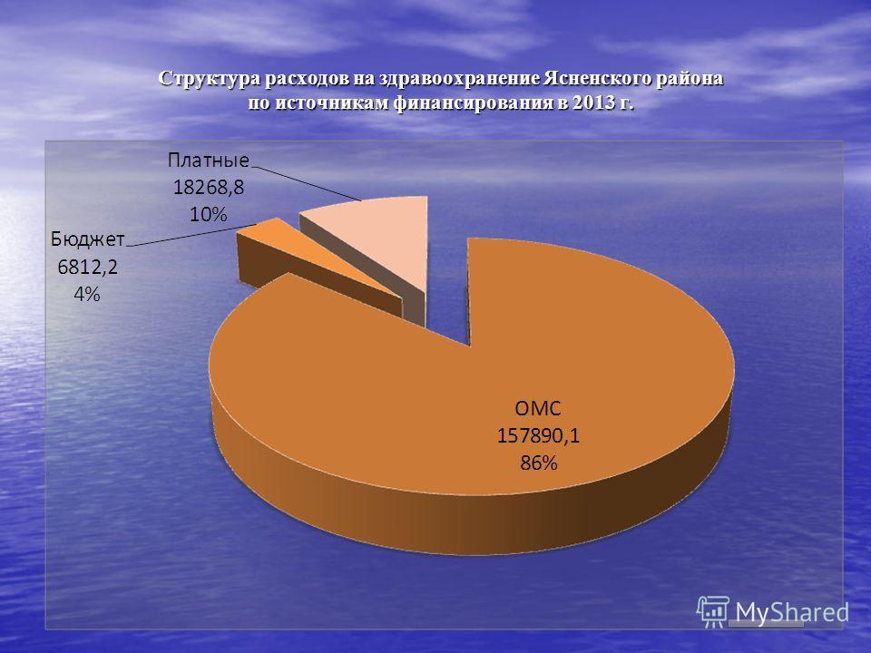 Структура расходов на здравоохранение Ясненского района по источникам финансирования в 2013 г.