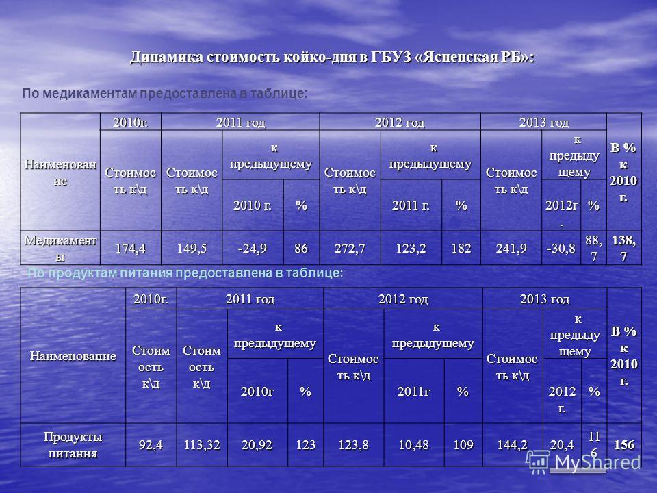 Динамика стоимость койко-дня в ГБУЗ «Ясненская РБ»: Наименован ие 2010г. 2011 год 2012 год 2013 год В % к 2010 г. Стоимос ть к\д к предыдущему к предыдущему Стоимос ть к\д к предыдущему к предыдущему Стоимос ть к\д к предыду щему к предыду щему 2010