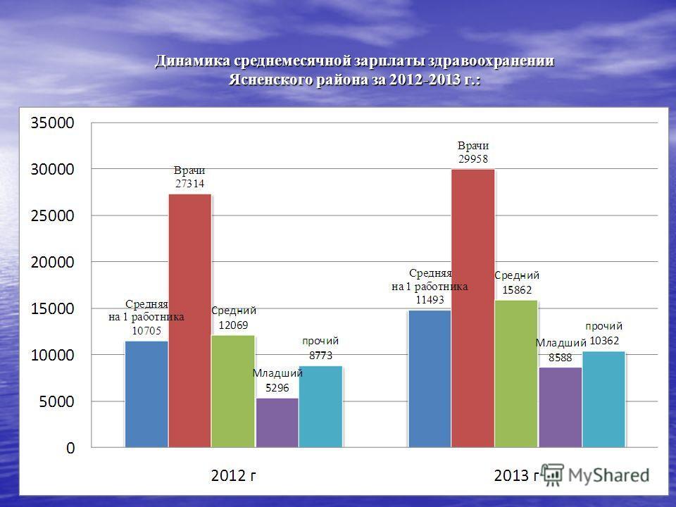 Динамика среднемесячной зарплаты здравоохранении Ясненского района за 2012-2013 г.: