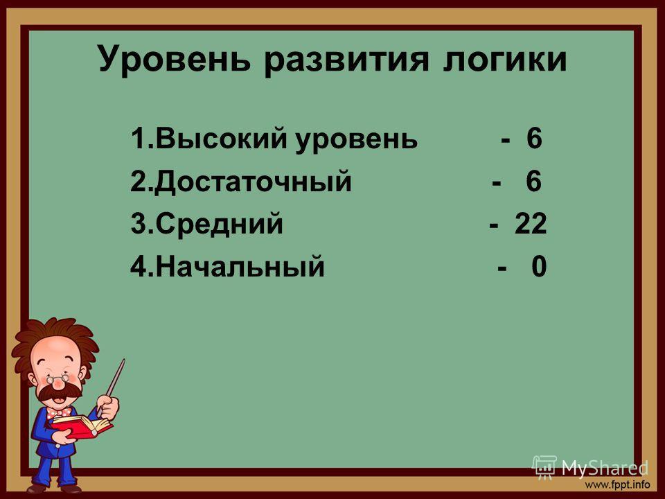 Уровень развития логики 1.Высокий уровень - 6 2.Достаточный - 6 3.Средний - 22 4.Начальный - 0