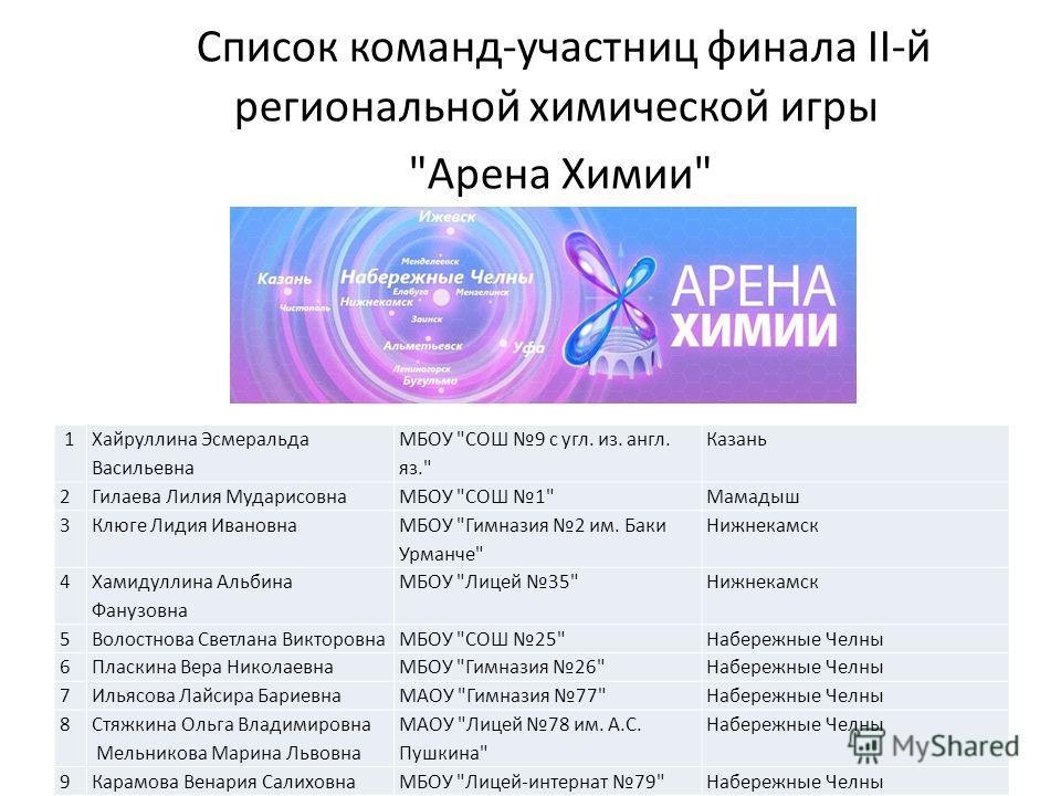 Список команд-участниц финала II-й региональной химической игры