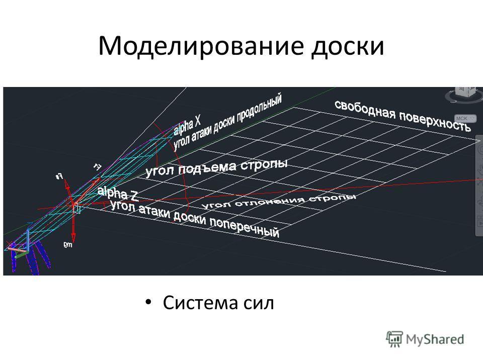 Моделирование доски Система сил