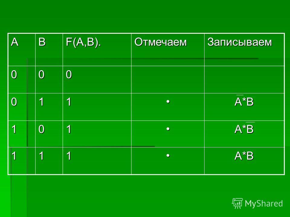 ABF(A,B).ОтмечаемЗаписываем 000 011A*B 101A*B 111A*B