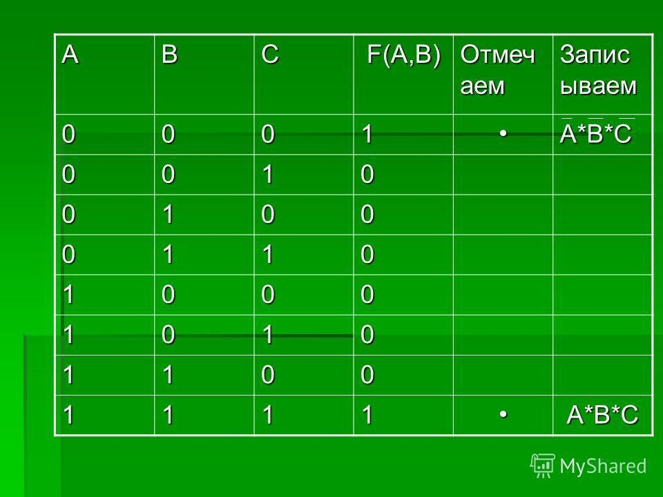 ABCF(A,B) Отмеч аем Запис ываем 0001A*B*C 0010 0100 0110 1000 1010 1100 1111A*B*C