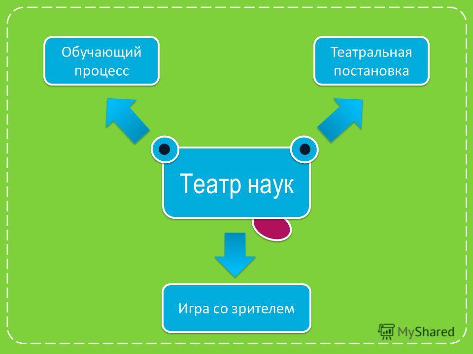 Театр наук Обучающий процесс Театральная постановка Игра со зрителем