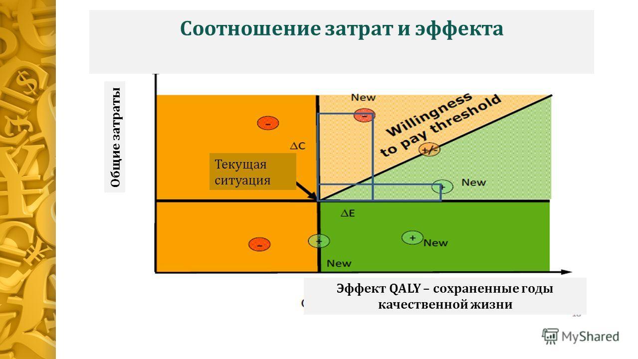 Соотношение затрат и эффекта Эффект QALY – сохраненные годы качественной жизни Общие затраты Текущая ситуация