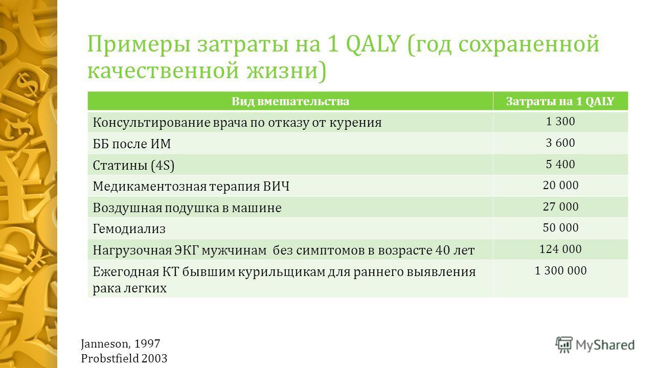 Примеры затраты на 1 QALY (год сохраненной качественной жизни) Вид вмешательстваЗатраты на 1 QALY Консультирование врача по отказу от курения 1 300 ББ после ИМ 3 600 Статины (4S) 5 400 Медикаментозная терапия ВИЧ 20 000 Воздушная подушка в машине 27