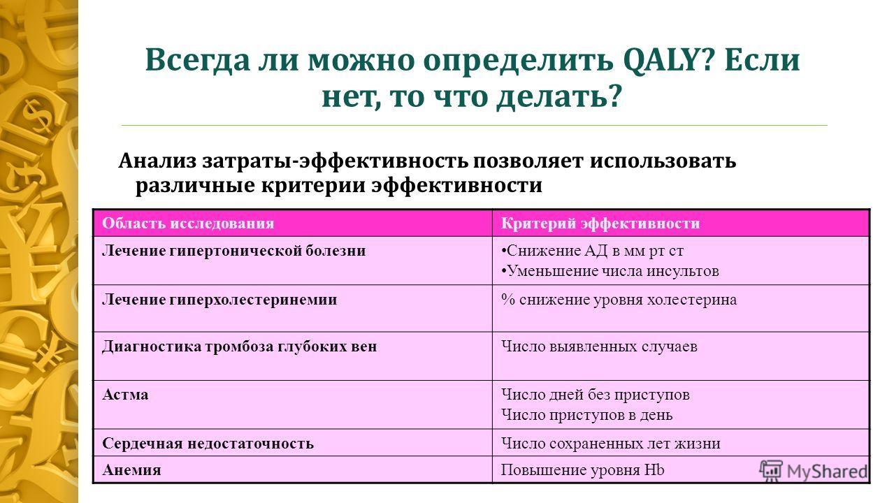 Всегда ли можно определить QALY? Если нет, то что делать? Анализ затраты-эффективность позволяет использовать различные критерии эффективности Область исследованияКритерий эффективности Лечение гипертонической болезниСнижение АД в мм рт ст Уменьшение