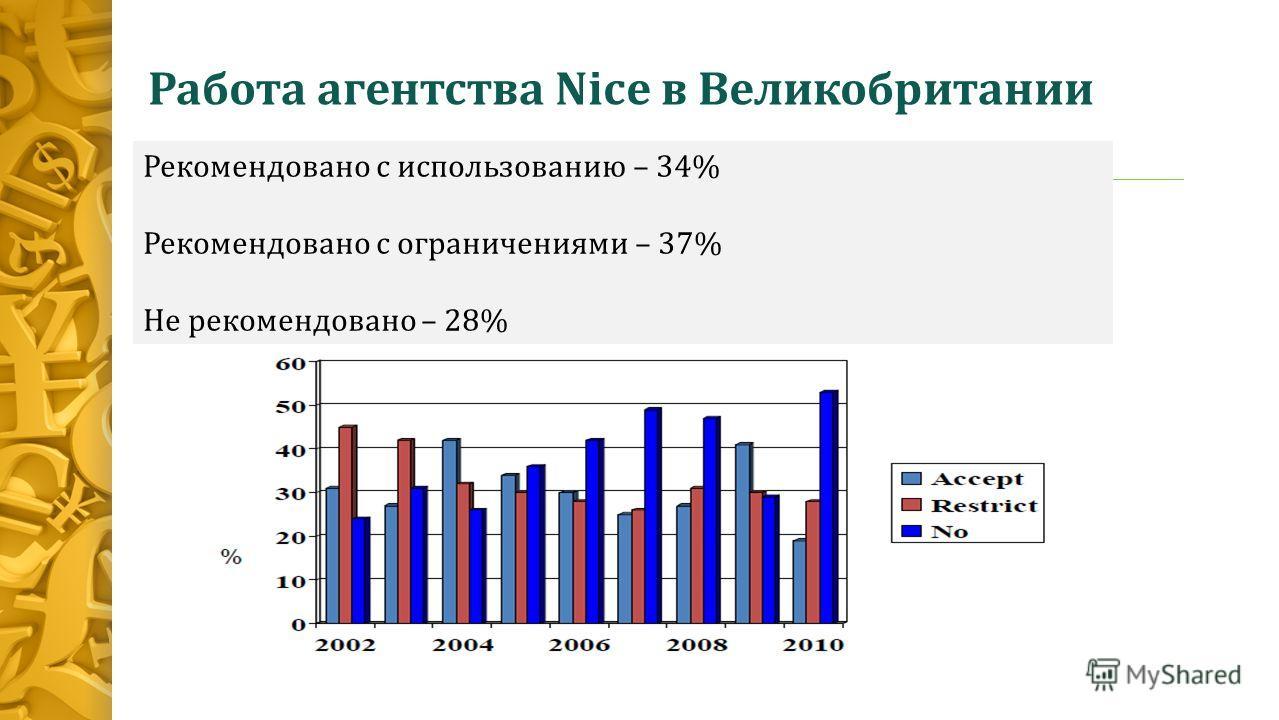 Работа агентства Nice в Великобритании Рекомендовано с использованию – 34% Рекомендовано с ограничениями – 37% Не рекомендовано – 28%